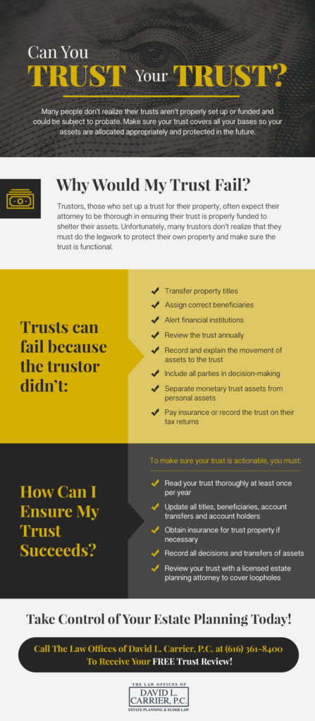 How Trusts Fail