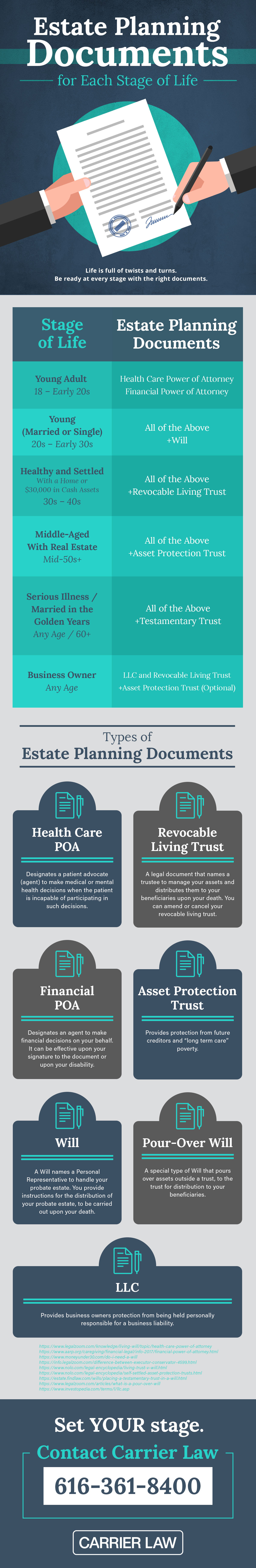 Estate Planning Through Life
